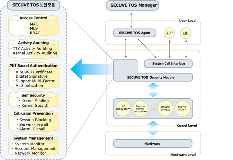 Secuve TOS Architecture